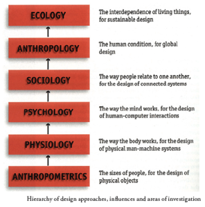 Hierarchy of design approaches, influences and areas of investigation