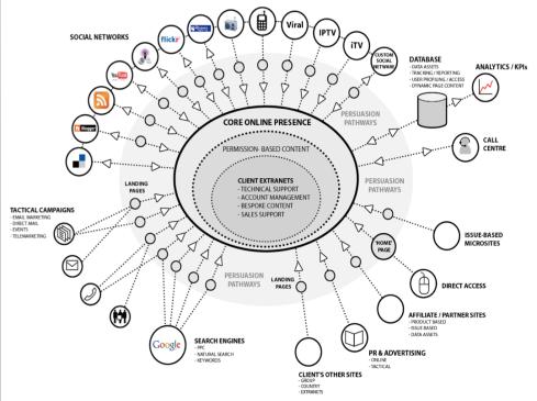 The Marketing web