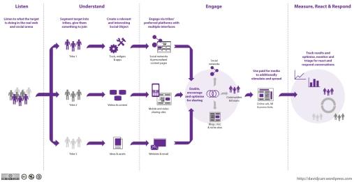 http://davidjcarr.files.wordpress.com/2009/08/social_strategy_diagram.jpg?resize=507%2C261