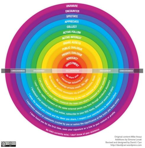 Spectrum of Online-based Relationships