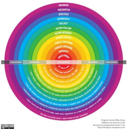 Spectrum of online relationships