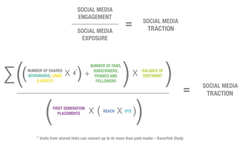 fig. 3 – A way of thinking about a campaign's traction by comparing performance in the Exposure and Engagement categories