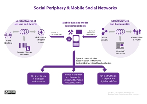 mobile_social_network_diagram