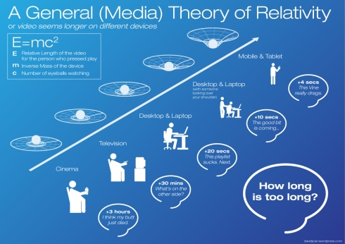 A General (Media) Theory of Relativity or video seems longer on different devices